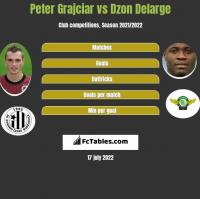 Peter Grajciar vs Dzon Delarge h2h player stats