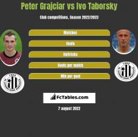 Peter Grajciar vs Ivo Taborsky h2h player stats