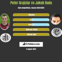 Peter Grajciar vs Jakub Rada h2h player stats