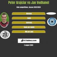 Peter Grajciar vs Jan Vodhanel h2h player stats
