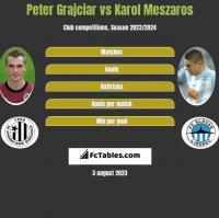 Peter Grajciar vs Karol Meszaros h2h player stats