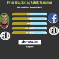 Peter Grajciar vs Patrik Brandner h2h player stats