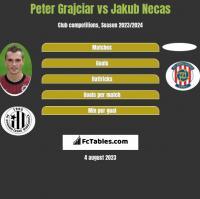 Peter Grajciar vs Jakub Necas h2h player stats