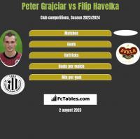 Peter Grajciar vs Filip Havelka h2h player stats