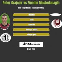 Peter Grajciar vs Zinedin Mustedanagic h2h player stats