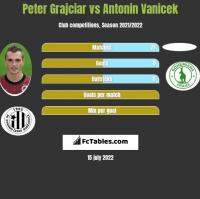 Peter Grajciar vs Antonin Vanicek h2h player stats