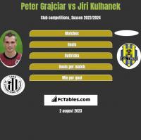 Peter Grajciar vs Jiri Kulhanek h2h player stats