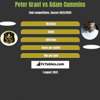 Peter Grant vs Adam Cummins h2h player stats