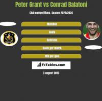 Peter Grant vs Conrad Balatoni h2h player stats