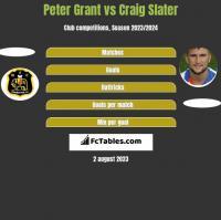 Peter Grant vs Craig Slater h2h player stats