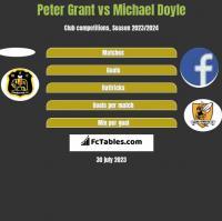 Peter Grant vs Michael Doyle h2h player stats