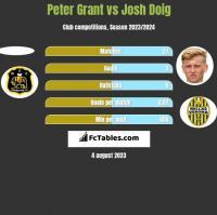 Peter Grant vs Josh Doig h2h player stats