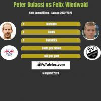 Peter Gulacsi vs Felix Wiedwald h2h player stats