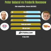 Peter Gulacsi vs Frederik Roennow h2h player stats