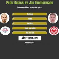 Peter Gulacsi vs Jan Zimmermann h2h player stats