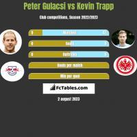 Peter Gulacsi vs Kevin Trapp h2h player stats