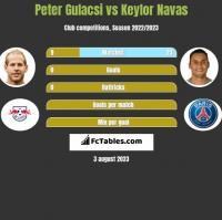 Peter Gulacsi vs Keylor Navas h2h player stats