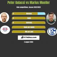 Peter Gulacsi vs Marius Mueller h2h player stats