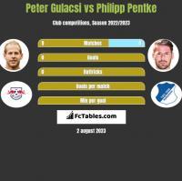 Peter Gulacsi vs Philipp Pentke h2h player stats