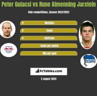 Peter Gulacsi vs Rune Almenning Jarstein h2h player stats