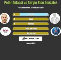 Peter Gulacsi vs Sergio Rico Gonzalez h2h player stats