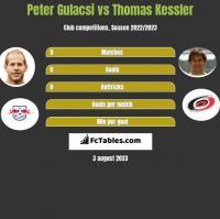 Peter Gulacsi vs Thomas Kessler h2h player stats