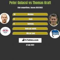 Peter Gulacsi vs Thomas Kraft h2h player stats