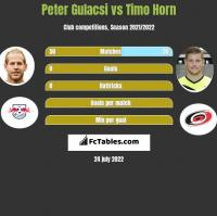 Peter Gulacsi vs Timo Horn h2h player stats