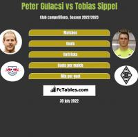 Peter Gulacsi vs Tobias Sippel h2h player stats