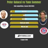 Peter Gulacsi vs Yann Sommer h2h player stats