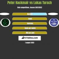 Peter Hackmair vs Lukas Tursch h2h player stats