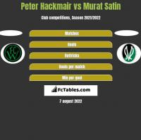 Peter Hackmair vs Murat Satin h2h player stats