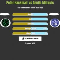 Peter Hackmair vs Danilo Mitrovic h2h player stats