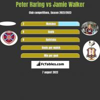 Peter Haring vs Jamie Walker h2h player stats