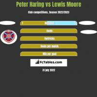 Peter Haring vs Lewis Moore h2h player stats