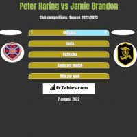 Peter Haring vs Jamie Brandon h2h player stats