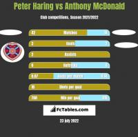 Peter Haring vs Anthony McDonald h2h player stats