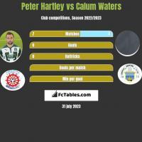 Peter Hartley vs Calum Waters h2h player stats