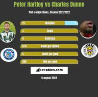 Peter Hartley vs Charles Dunne h2h player stats