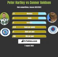 Peter Hartley vs Connor Goldson h2h player stats