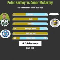 Peter Hartley vs Conor McCarthy h2h player stats