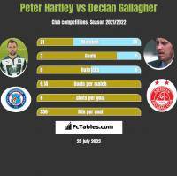 Peter Hartley vs Declan Gallagher h2h player stats