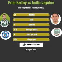 Peter Hartley vs Emilio Izaguirre h2h player stats