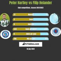Peter Hartley vs Filip Helander h2h player stats