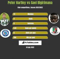 Peter Hartley vs Gael Bigirimana h2h player stats