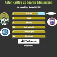 Peter Hartley vs George Edmundson h2h player stats
