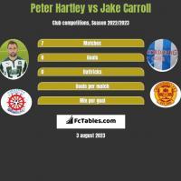 Peter Hartley vs Jake Carroll h2h player stats
