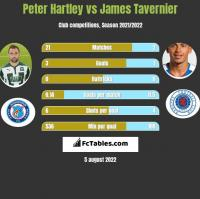 Peter Hartley vs James Tavernier h2h player stats