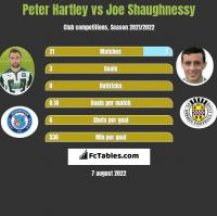 Peter Hartley vs Joe Shaughnessy h2h player stats