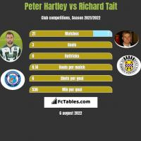 Peter Hartley vs Richard Tait h2h player stats